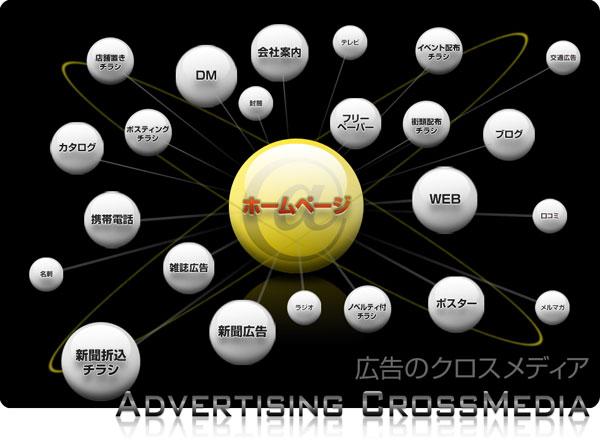 広告のクロスメディア